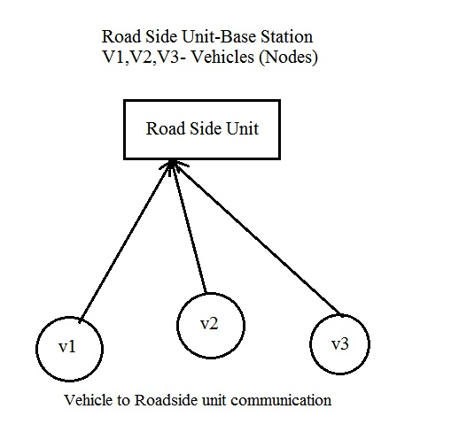 VANET Simulation in NS2 Vehicular adhoc network in NS2 VANET NS2