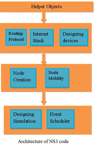 NS3 code | NS 3 simulation projects|NS3 LTE Projects|Code for NS3